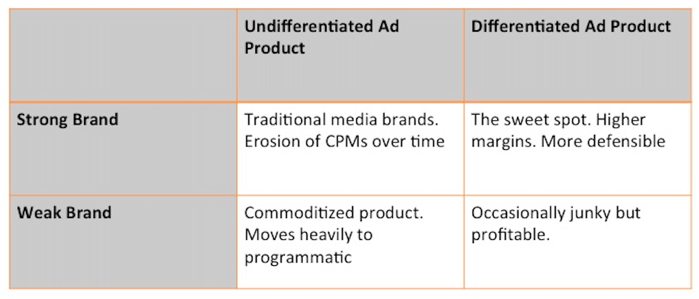 a screen shot showing undifferentiated ad products vs differentiated ad product and strong brand vs weak brand